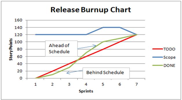 ReleaseBurnup