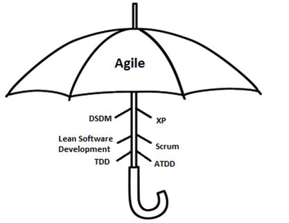 Agile Methodologies and Frameworks