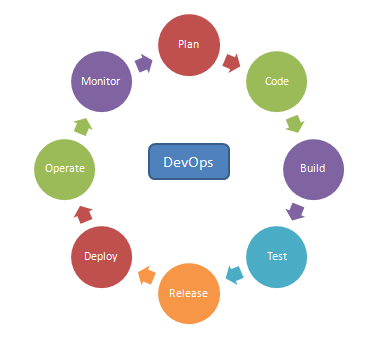 Continuous Delivery Steps
