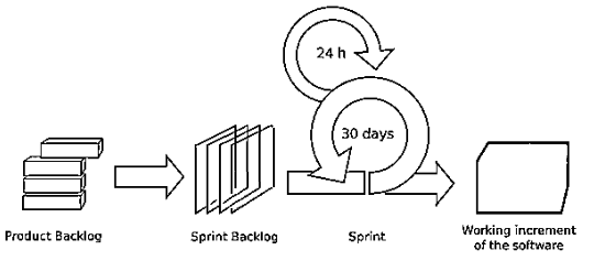 Scrum Lifecycle