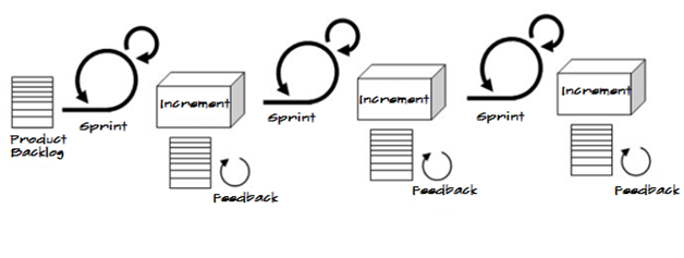Sprint Iterative and Incremental