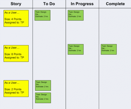 Sprint Backlog represented in the task board format
