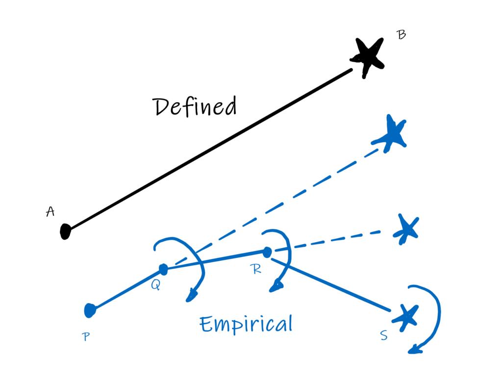 Defined vs Empirical